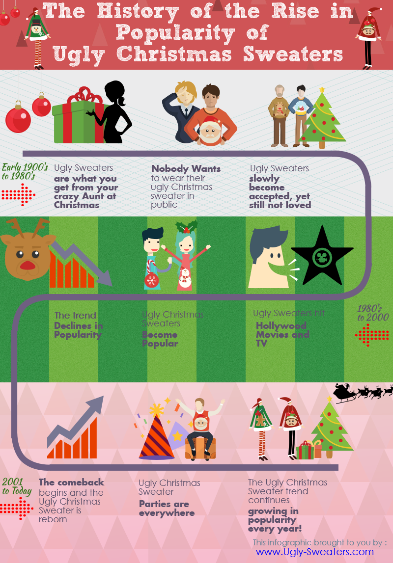 ugly christmas sweaters infographic